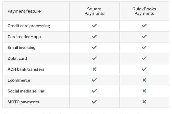 Square vs QuickBooks POS