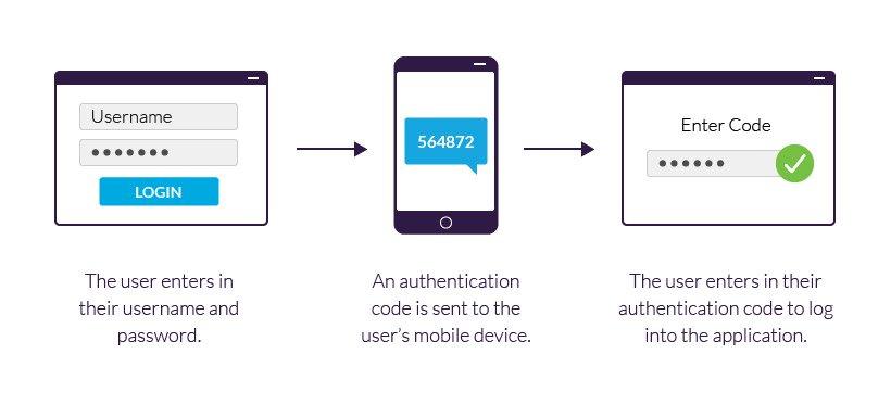 security verification steps