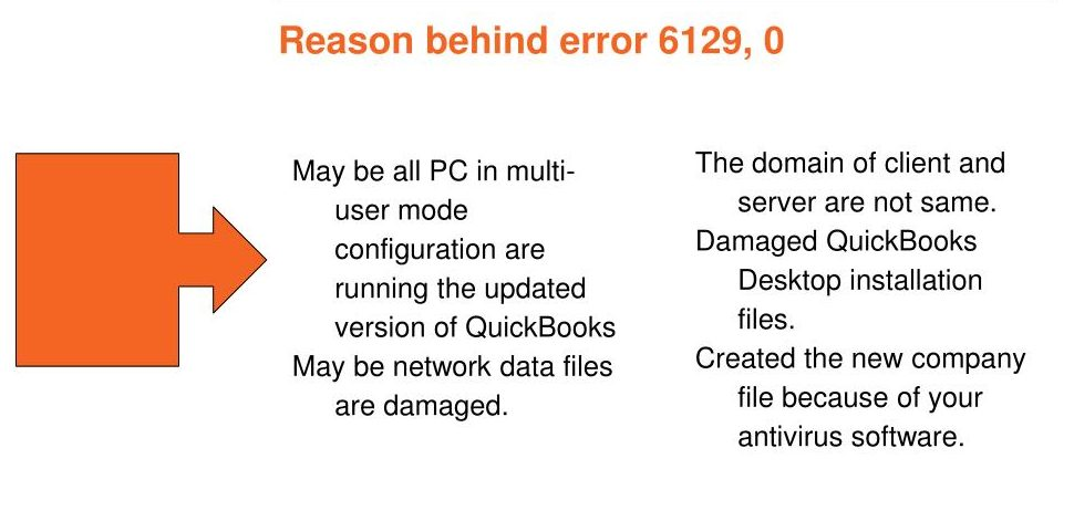 Reasons for QuickBooks Error Code 6129 0 Occurrence